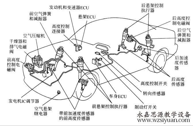汽车教学设备-电控空气悬挂培训教材